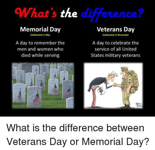 Difference b/w Veterans Day vs Memorial Day